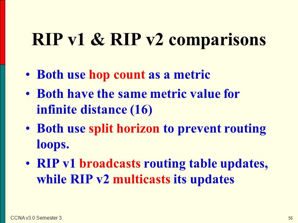 RIP v1 & RIP v2 comparisons