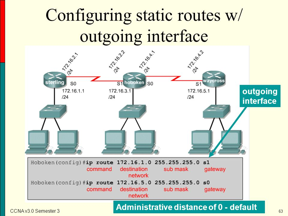 Configuring static routes w/ outgoing interface