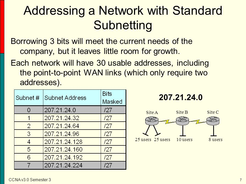 Addressing a Network with Standard Subnetting