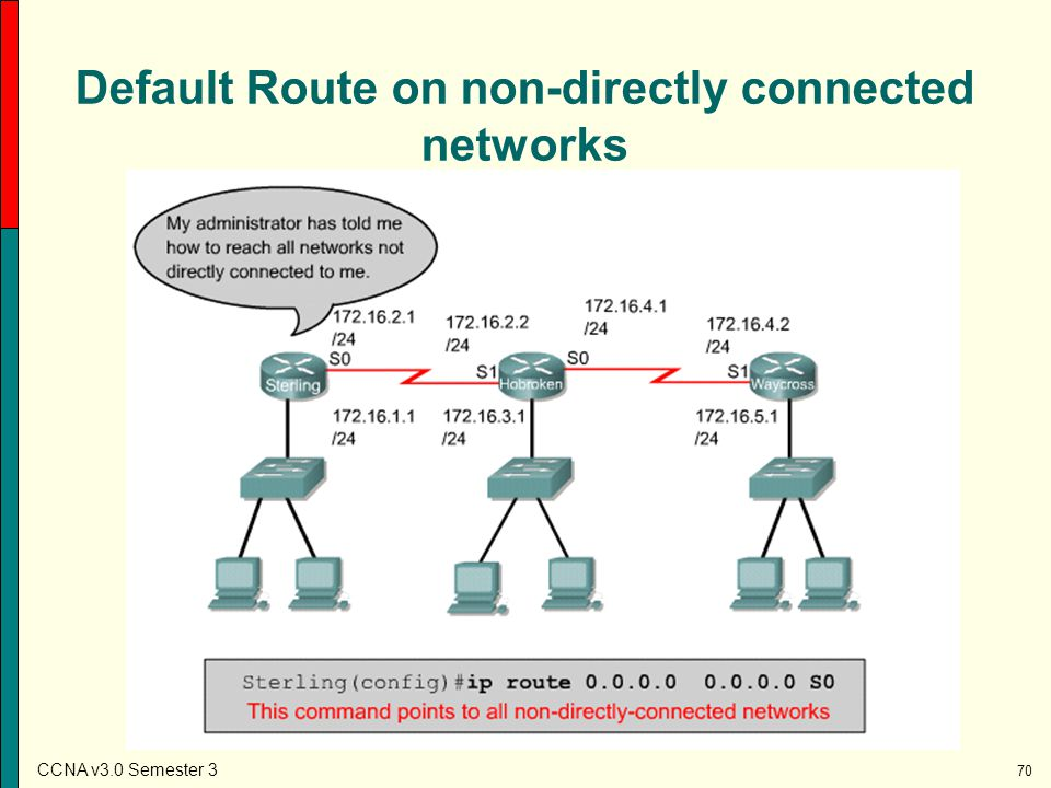 Default Route on non-directly connected networks