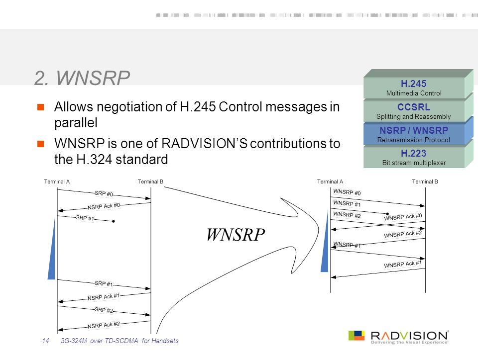 2. WNSRP H.223. Bit stream multiplexer. NSRP / WNSRP. Retransmission Protocol. CCSRL. Splitting and Reassembly.