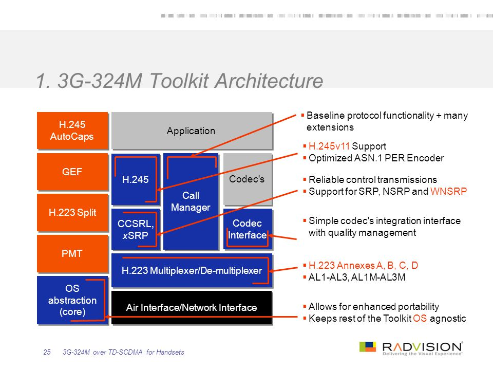 1. 3G-324M Toolkit Architecture