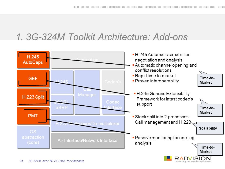 1. 3G-324M Toolkit Architecture: Add-ons