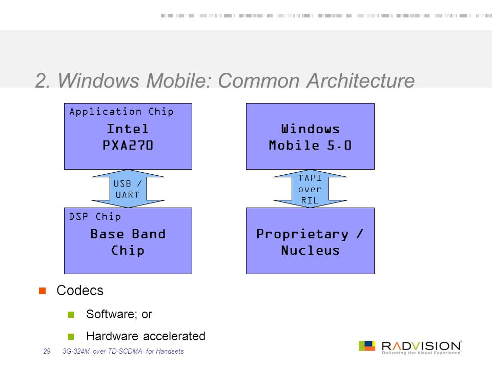 2. Windows Mobile: Common Architecture