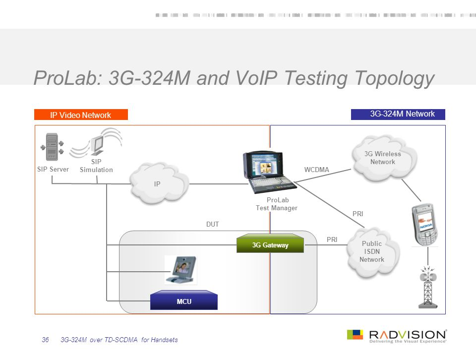 ProLab: 3G-324M and VoIP Testing Topology