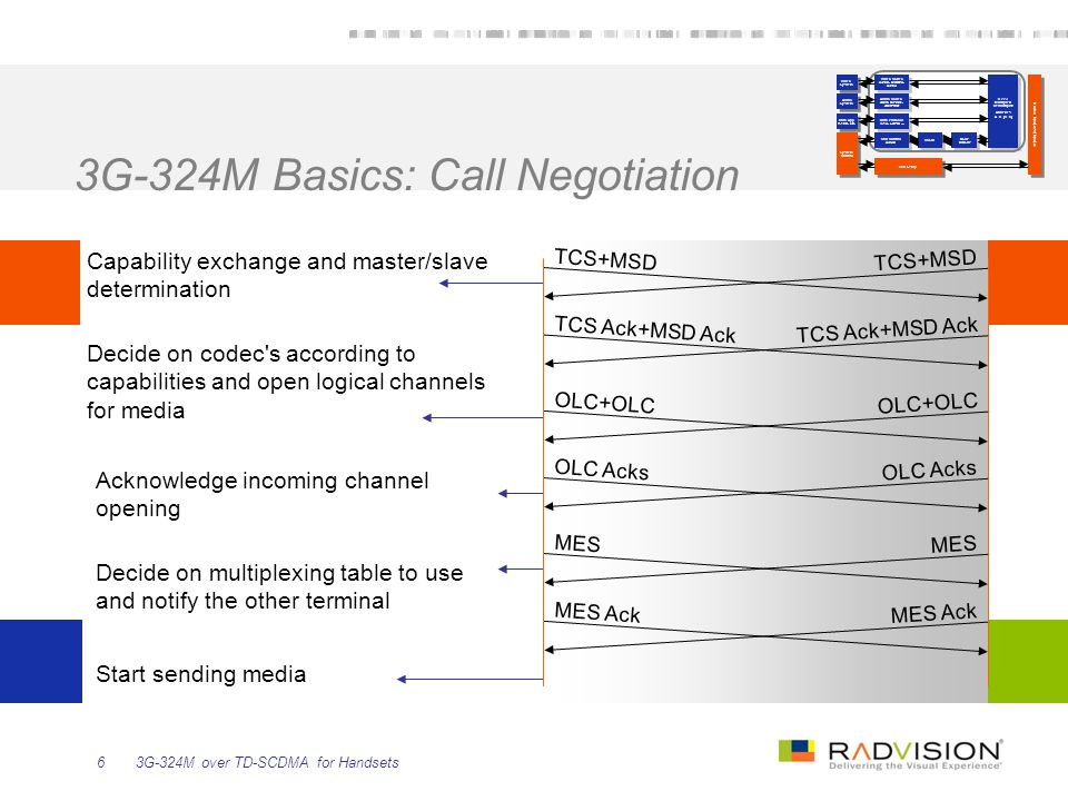3G-324M Basics: Call Negotiation
