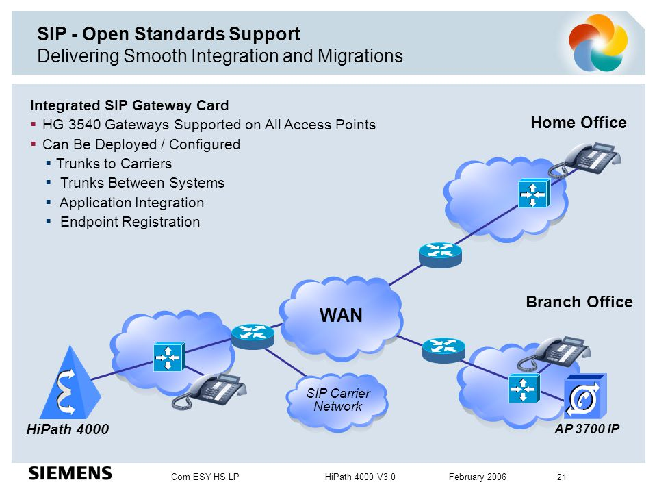 SIP - Open Standards Support Delivering Smooth Integration and Migrations