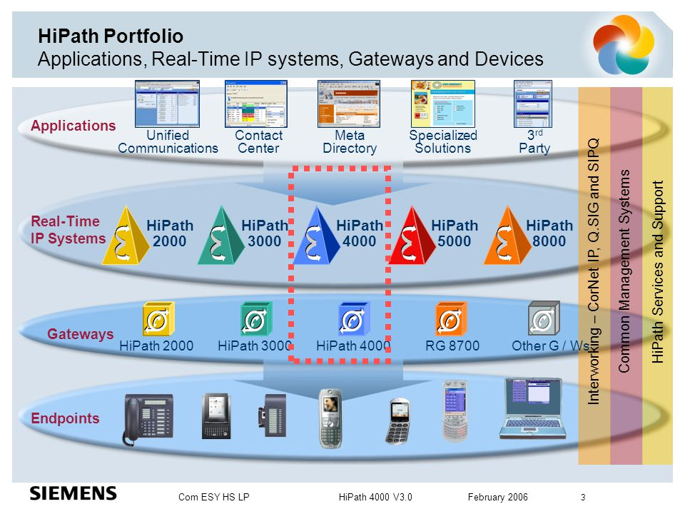 HiPath Portfolio Applications, Real-Time IP systems, Gateways and Devices