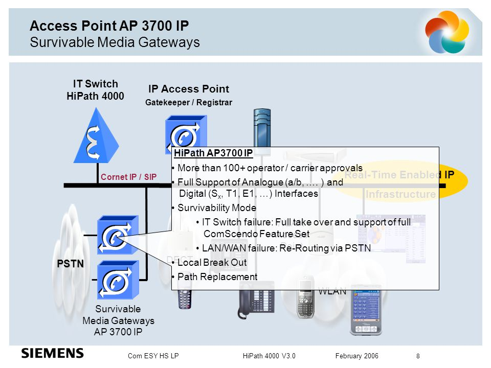 Access Point AP 3700 IP Survivable Media Gateways