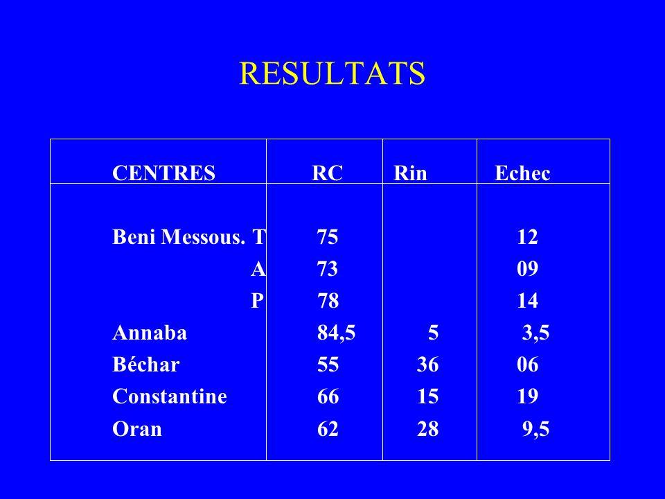 RESULTATS CENTRES RC Rin Echec Beni Messous. T 75 12 A 73 09 P 78 14