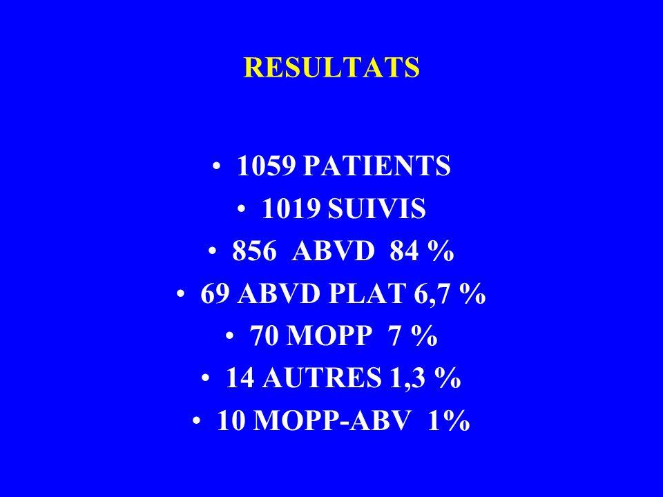 RESULTATS 1059 PATIENTS. 1019 SUIVIS. 856 ABVD 84 % 69 ABVD PLAT 6,7 % 70 MOPP 7 % 14 AUTRES 1,3 %