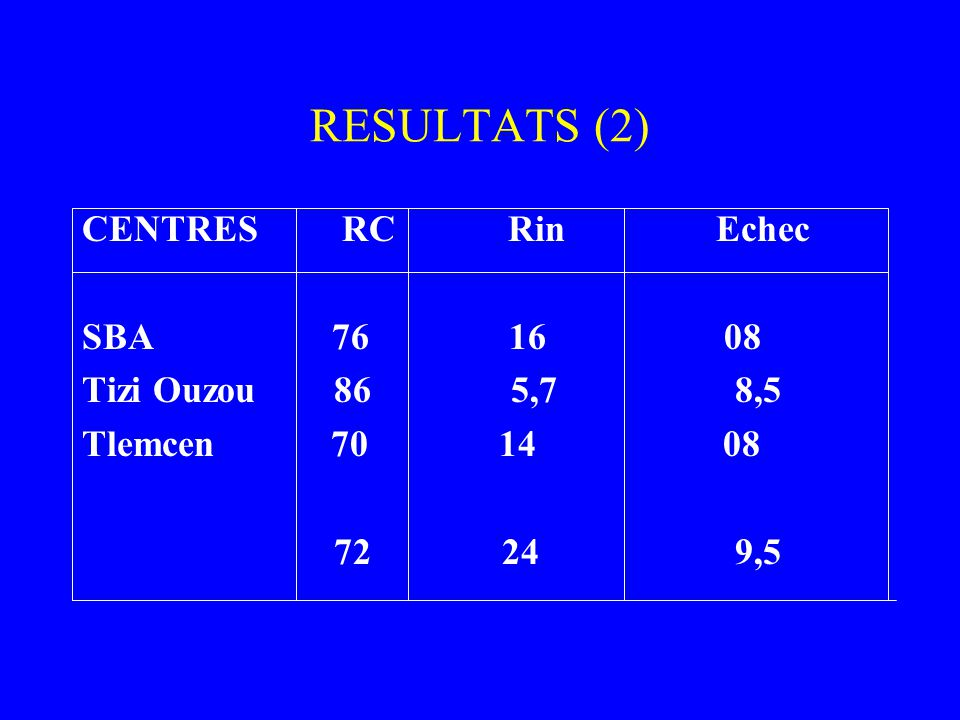 RESULTATS (2) CENTRES RC Rin Echec SBA 76 16 08 Tizi Ouzou 86 5,7 8,5