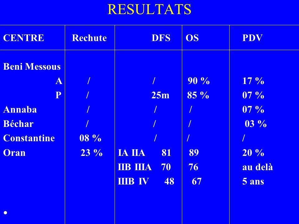 RESULTATS CENTRE Rechute DFS OS PDV Beni Messous A / / 90 % 17 %