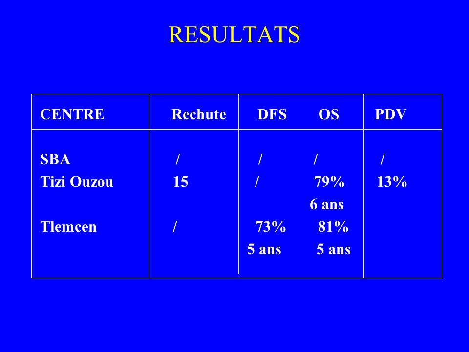 RESULTATS CENTRE Rechute DFS OS PDV SBA / / / /