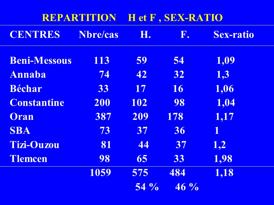 REPARTITION H et F , SEX-RATIO