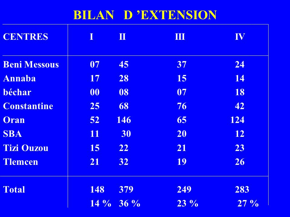 BILAN D 'EXTENSION CENTRES I II III IV Beni Messous 07 45 37 24