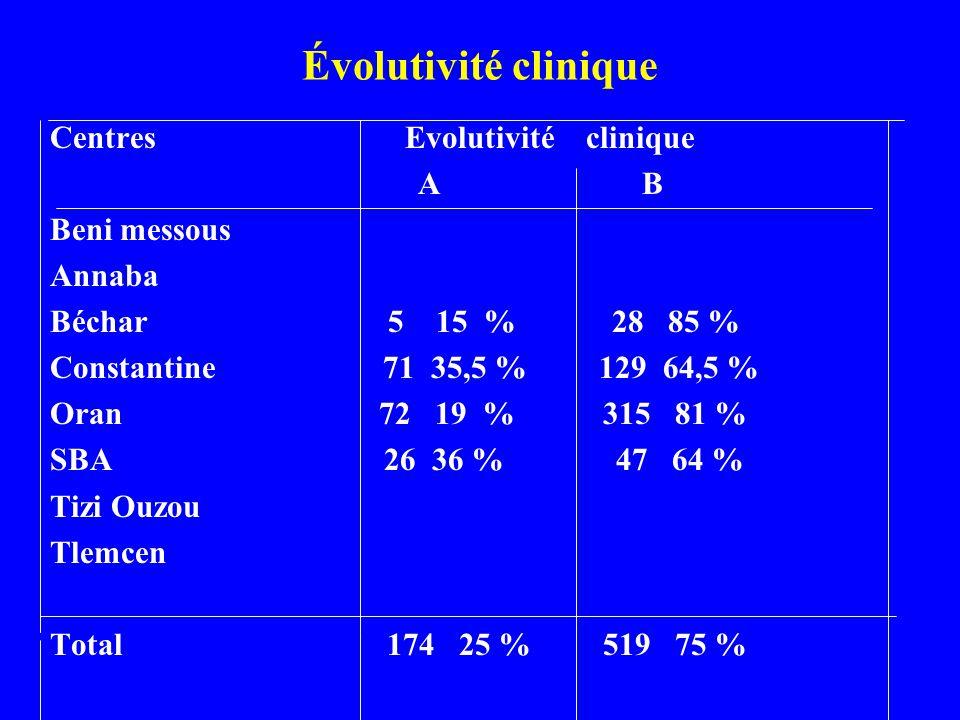 Évolutivité clinique Centres Evolutivité clinique A B Beni messous