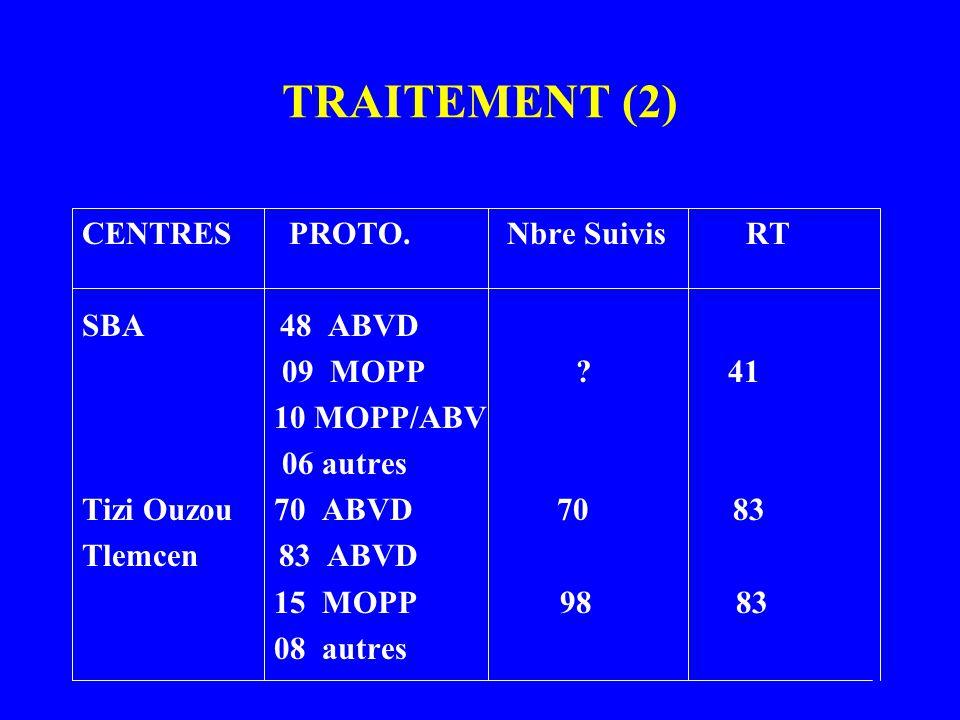 TRAITEMENT (2) CENTRES PROTO. Nbre Suivis RT SBA 48 ABVD 09 MOPP 41