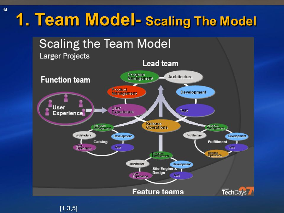 1. Team Model- Scaling The Model