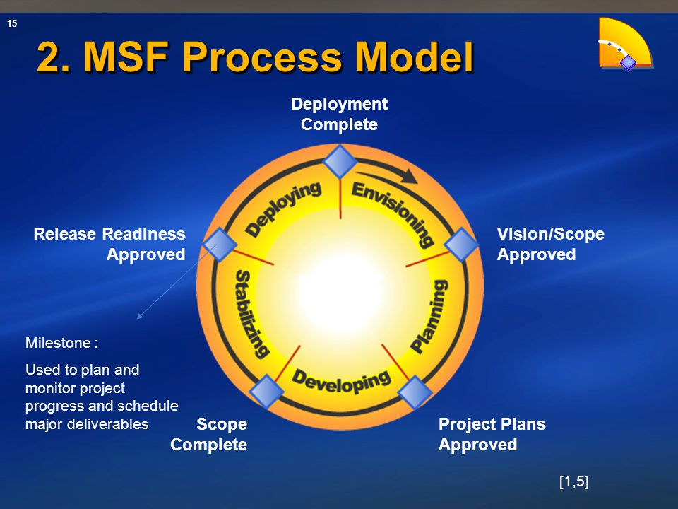 MSF 2. MSF Process Model Deployment Complete