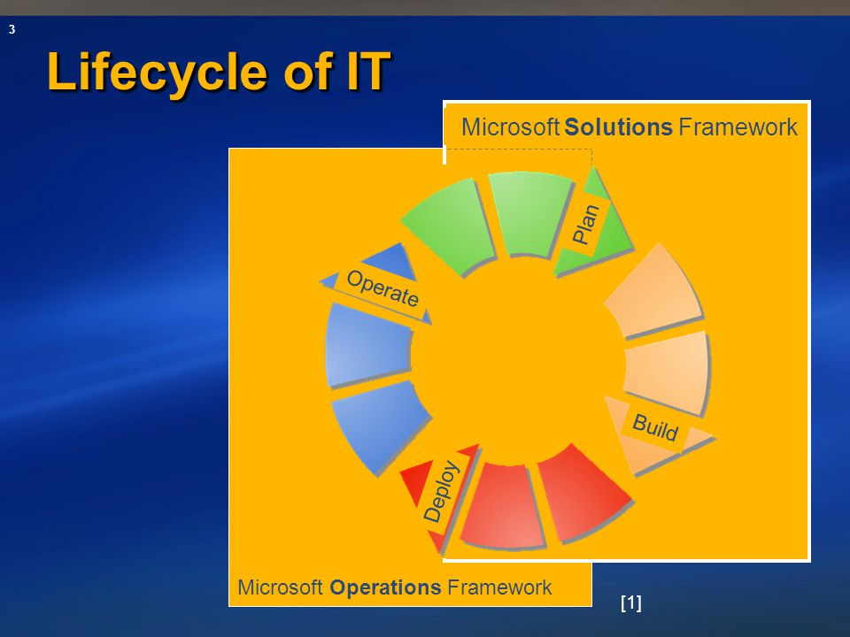 Lifecycle of IT Microsoft Solutions Framework Plan Operate Build