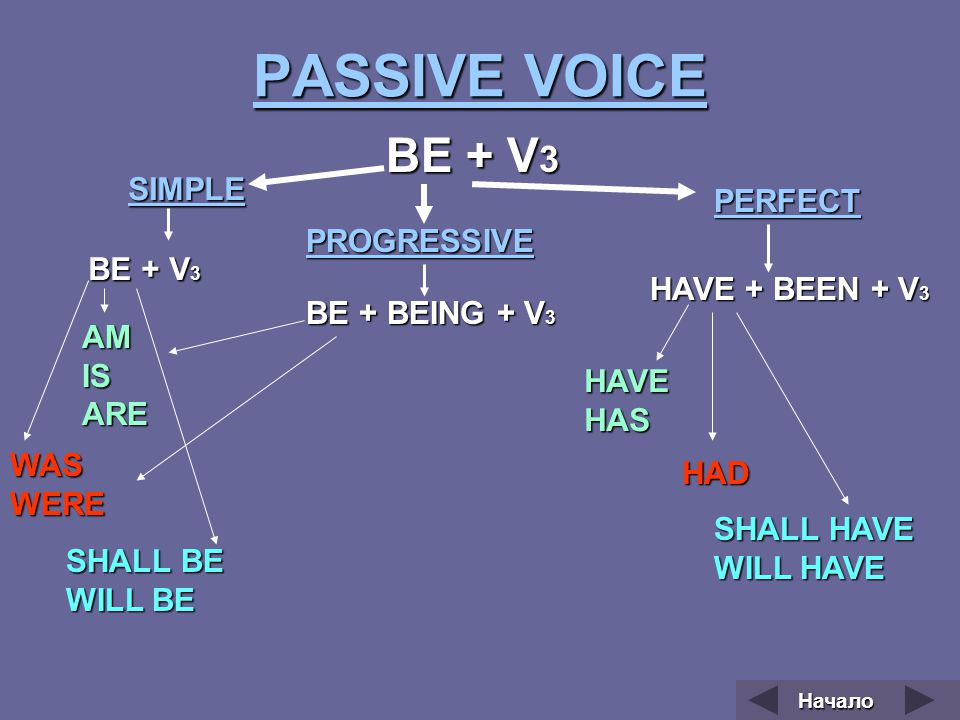 PASSIVE VOICE BE + V3 SIMPLE PERFECT PROGRESSIVE BE + V3