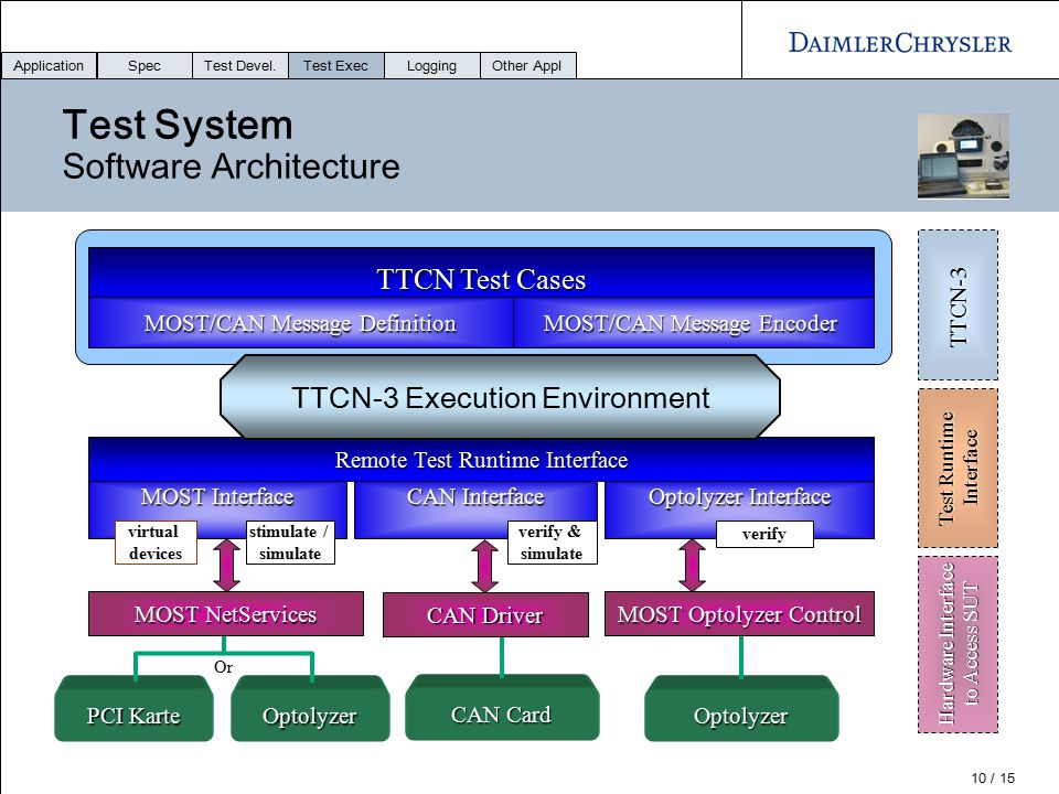 Test System Software Architecture