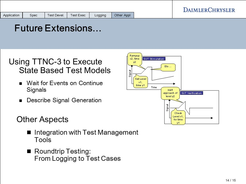 Future Extensions… Using TTNC-3 to Execute State Based Test Models