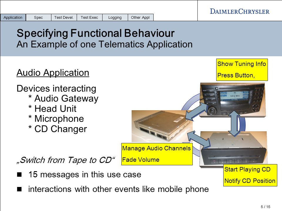 Application Spec. Test Devel. Test Exec. Logging. Other Appl. Specifying Functional Behaviour An Example of one Telematics Application.