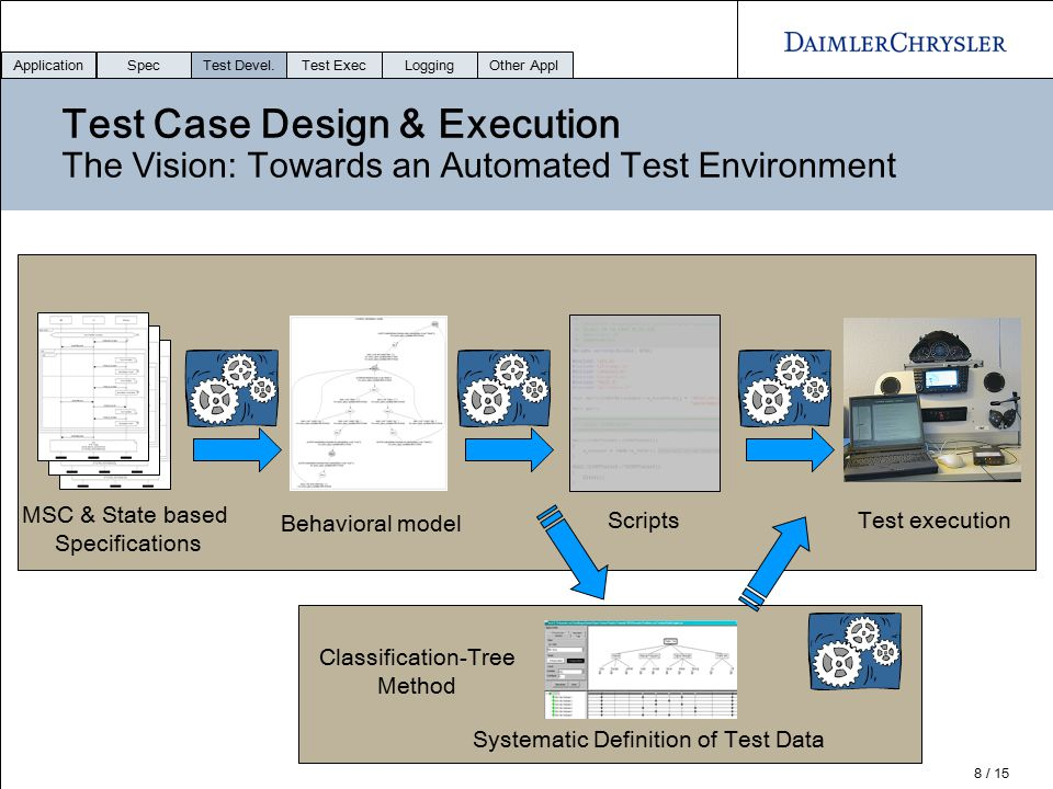 Application Spec. Test Devel. Test Exec. Logging. Other Appl. Test Case Design & Execution The Vision: Towards an Automated Test Environment.