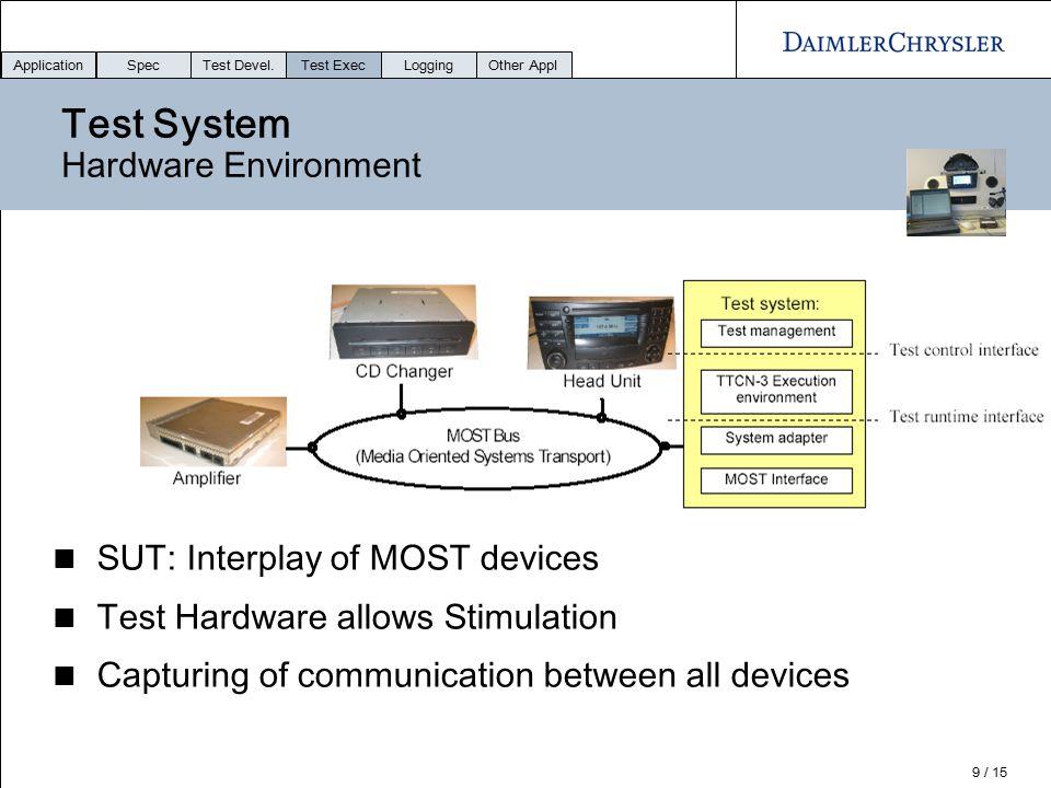 Test System Hardware Environment