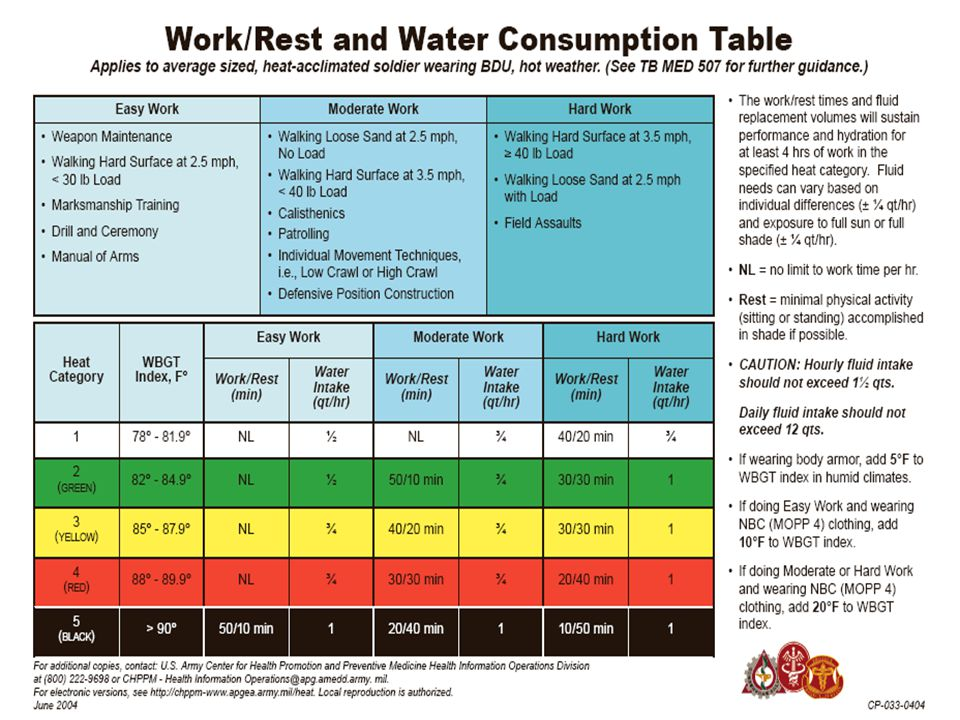 Hydration is the most important element in a plan to prevent heat casualties. Full hydration is critical to the prevention of heat casualties because it is essential to maintain both blood volume for thermoregulatory blood flow and sweating. Both are reduced by dehydration. Consequently, the dehydrated soldier has less ability to maintain body temperature in the heat.