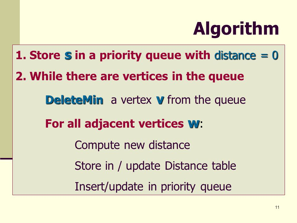 Algorithm 1. Store s in a priority queue with distance = 0