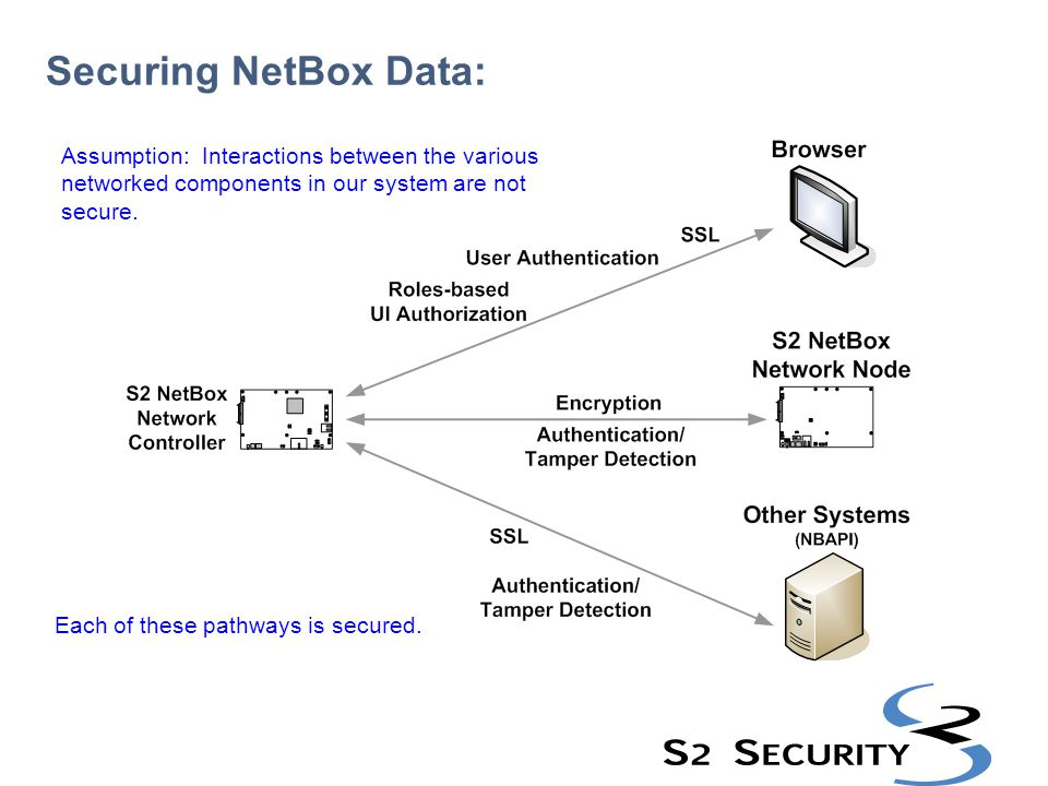 Securing NetBox Data: Assumption: Interactions between the various networked components in our system are not secure.