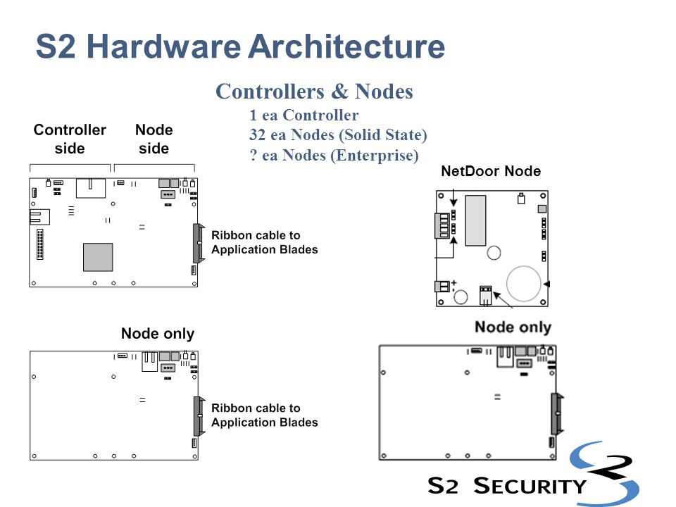 S2 Hardware Architecture