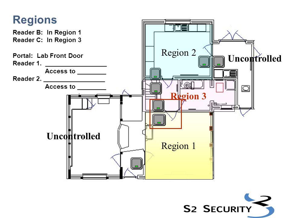Regions Region 2 Uncontrolled Region 3 Region 1 Uncontrolled