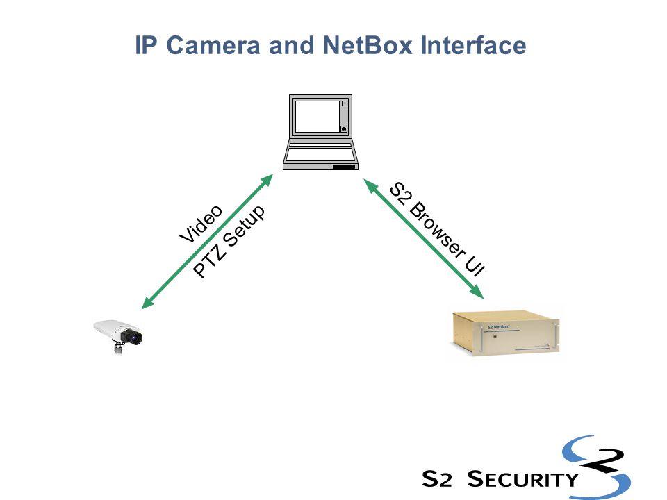 IP Camera and NetBox Interface
