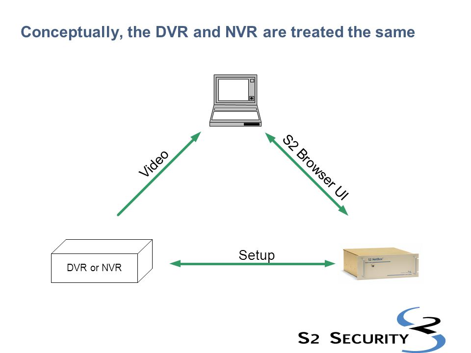 Conceptually, the DVR and NVR are treated the same