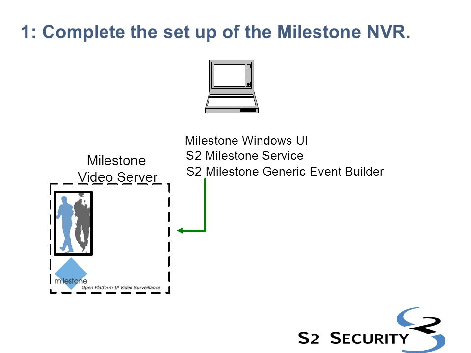 1: Complete the set up of the Milestone NVR.