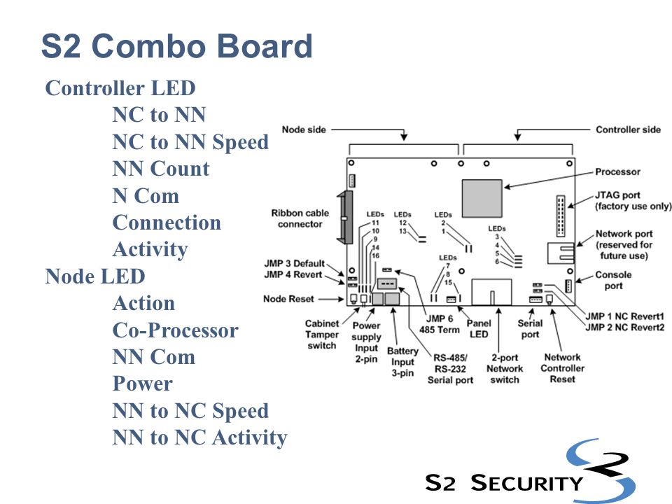 S2 Combo Board Controller LED NC to NN NC to NN Speed NN Count N Com