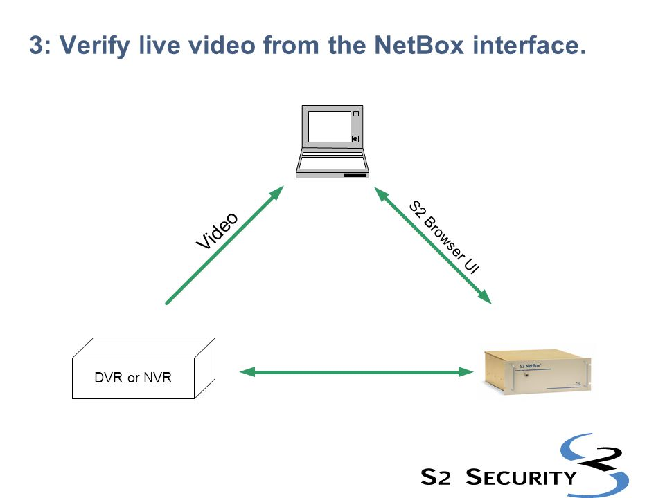 3: Verify live video from the NetBox interface.