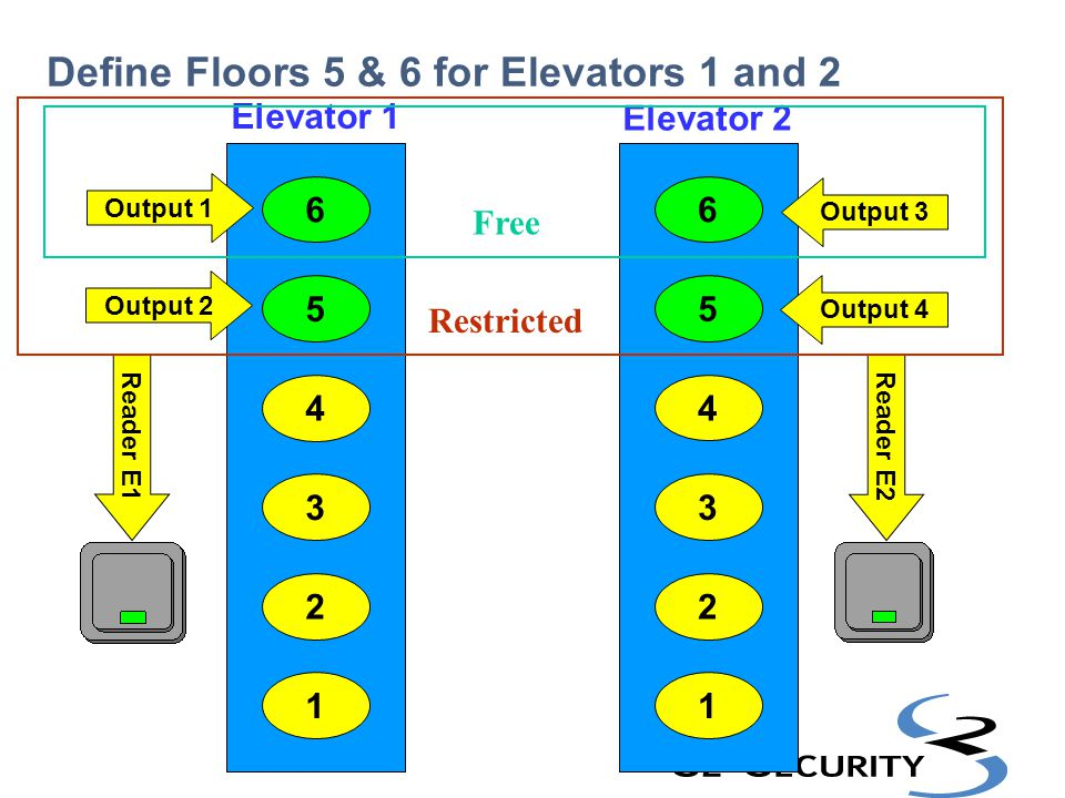 Define Floors 5 & 6 for Elevators 1 and 2