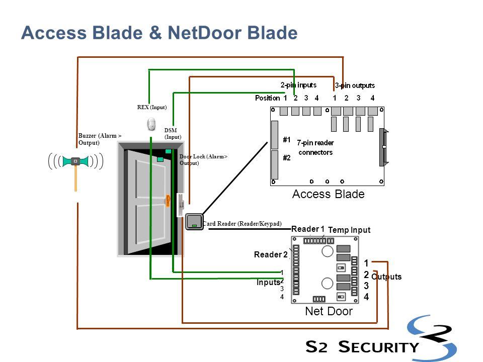 Access Blade & NetDoor Blade