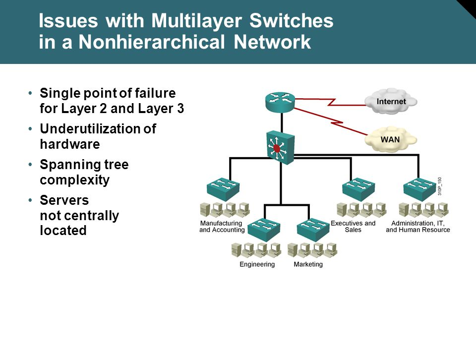 Issues with Multilayer Switches in a Nonhierarchical Network
