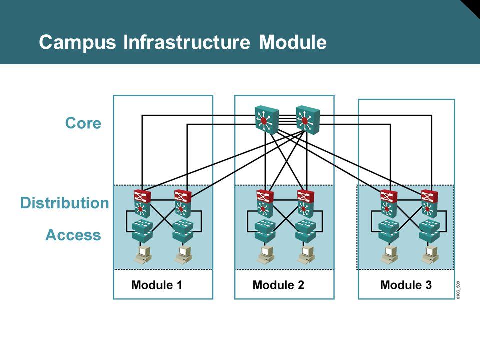 Campus Infrastructure Module