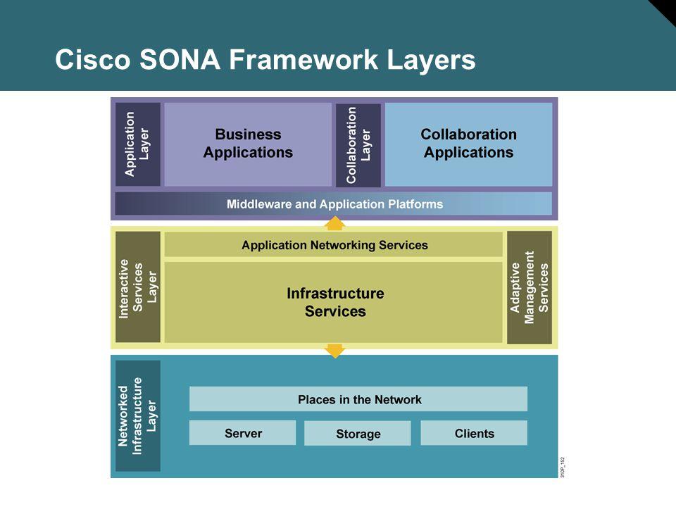 Cisco SONA Framework Layers