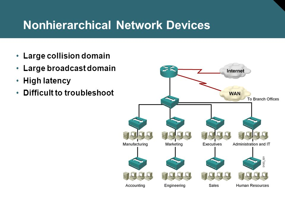Nonhierarchical Network Devices