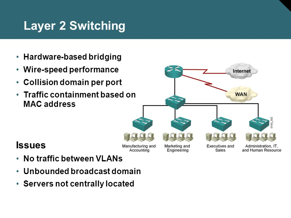 Layer 2 Switching Issues Hardware-based bridging