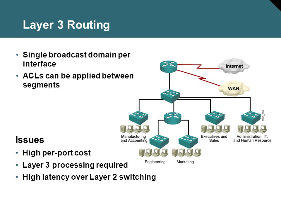 Layer 3 Routing Issues Single broadcast domain per interface