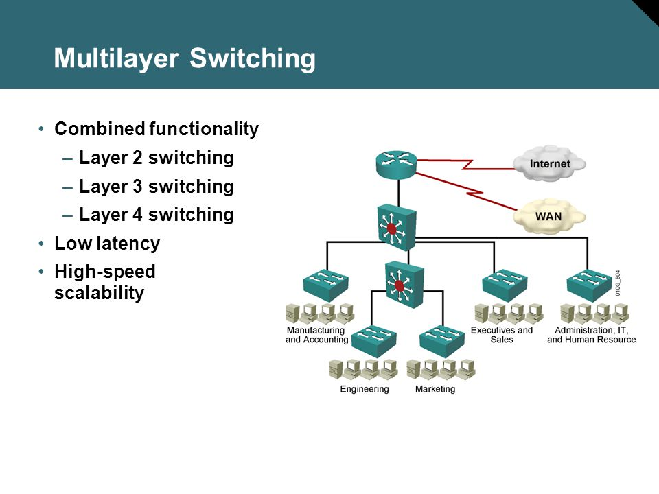Multilayer Switching Combined functionality Layer 2 switching